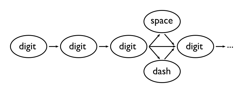 Flowchart describing API number recognizer as a finite state machine